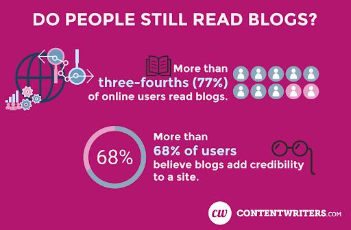 Viết blog sẽ thay đổi như thế nào trong năm 2020.1