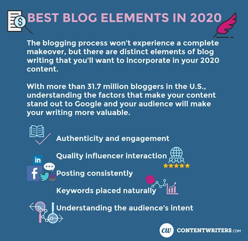 Viết blog sẽ thay đổi như thế nào trong năm 2021